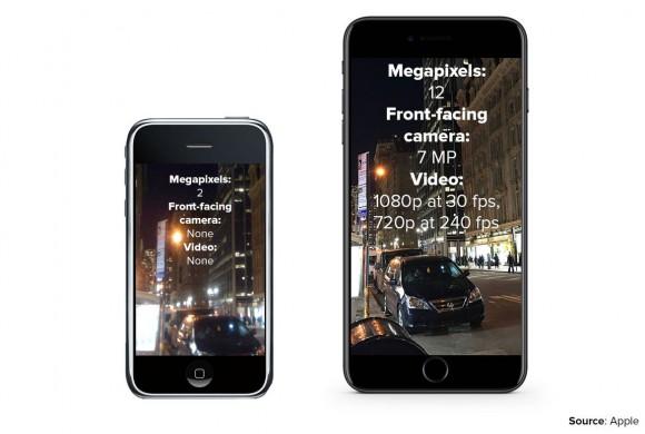 新型iPhone!初代 iPhone 以来、最大の進歩!!